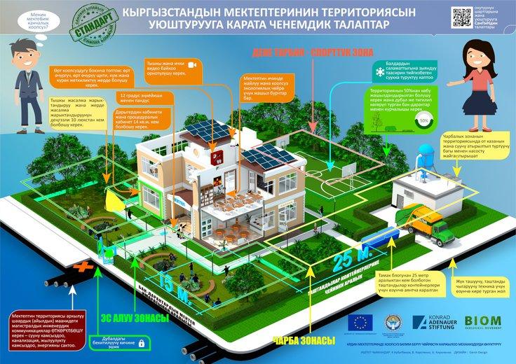 Кыргызстандын мектептеринин территориясын уюштурууга карата ченемдик талаптар