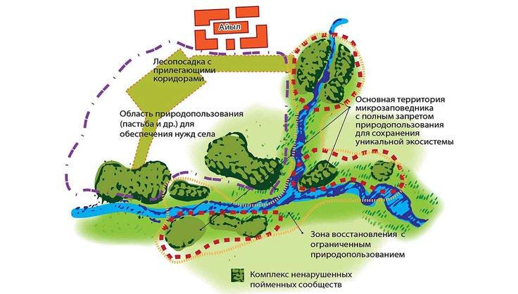 Схема микрозаповедника