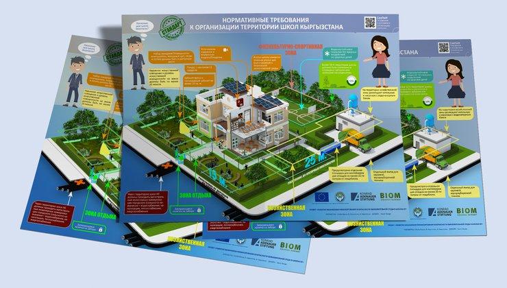 Нормативные требования к организации территории школ Кыргызстана