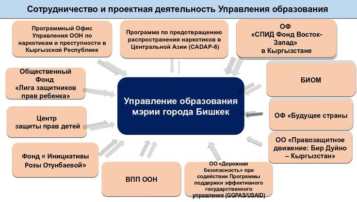 Никифорова Наталья / Возможности школ КР по обеспечению безопасности образовательной среды
